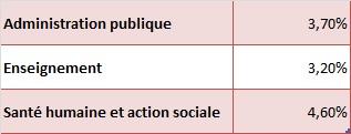 Jour de carence des fonctionnaires : l'INSEE égare Mme Lebranchu