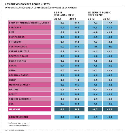 Loi de finances : le budget 2013 est-il encore tenable ?