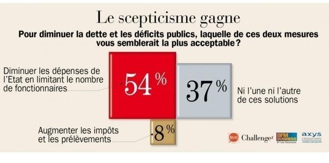 54% des Français pour une diminution du nombre de fonctionnaires