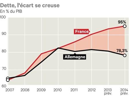 La faillite ironique de la France