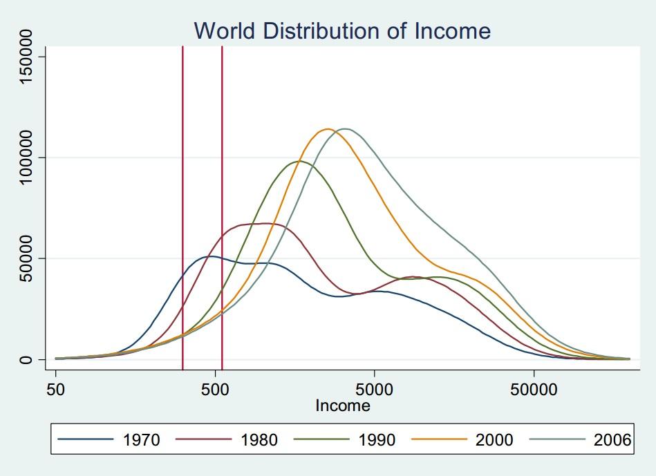 Effondrement de la pauvreté dans le monde