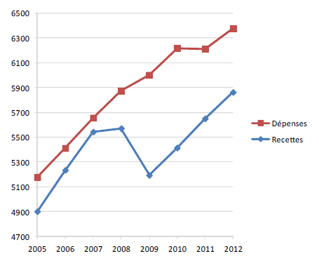 L'austérité est-elle responsable de la crise ?