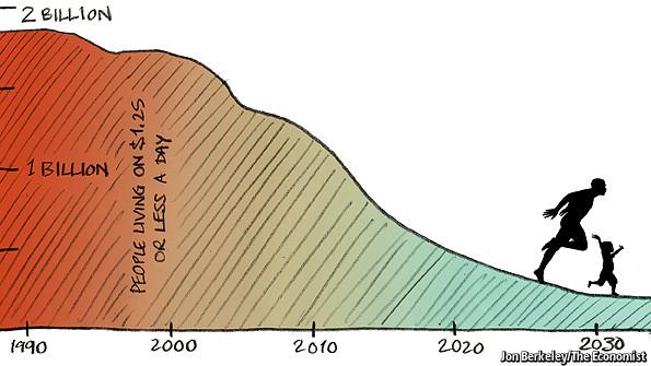 Extinction du paupérisme et qualité de l'environnement