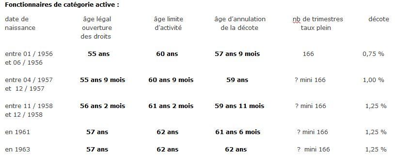 retraite_fonctionnaires_categories_activ