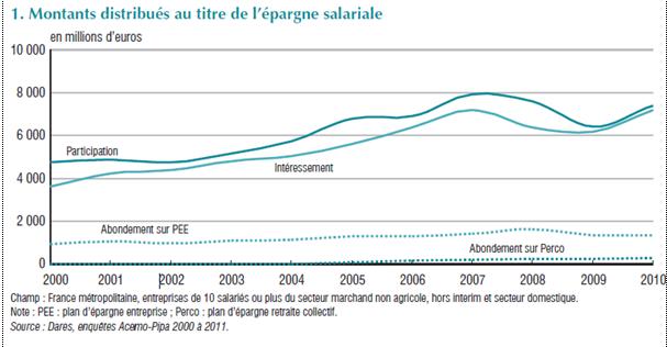 Déblocage de l'épargne salariale : une fausse bonne idée