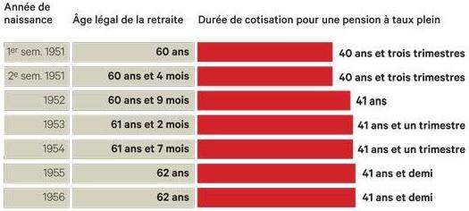 Retraites : les mauvaises solutions de François Hollande