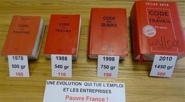 Evolution du code du travail