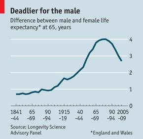L'écart d'espérance de vie entre hommes et femmes se réduit