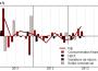 Croissance française du PIB à +0,5% sur le 2e trimestre : l'envers des chiffres