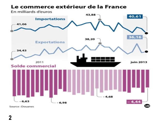 Conomie fran aise la rentr e sera chaude contrepoints for France commerce exterieur