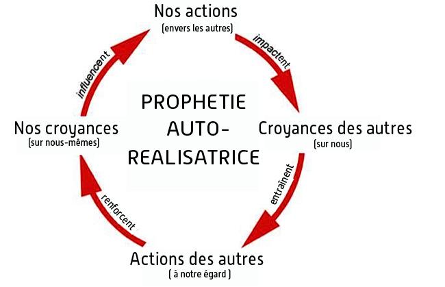 Et vous, croyez-vous, comme Hollande, à la prophétie auto-réalisatrice ?