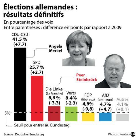 Angela Merkel, un triomphe au goût de défaite
