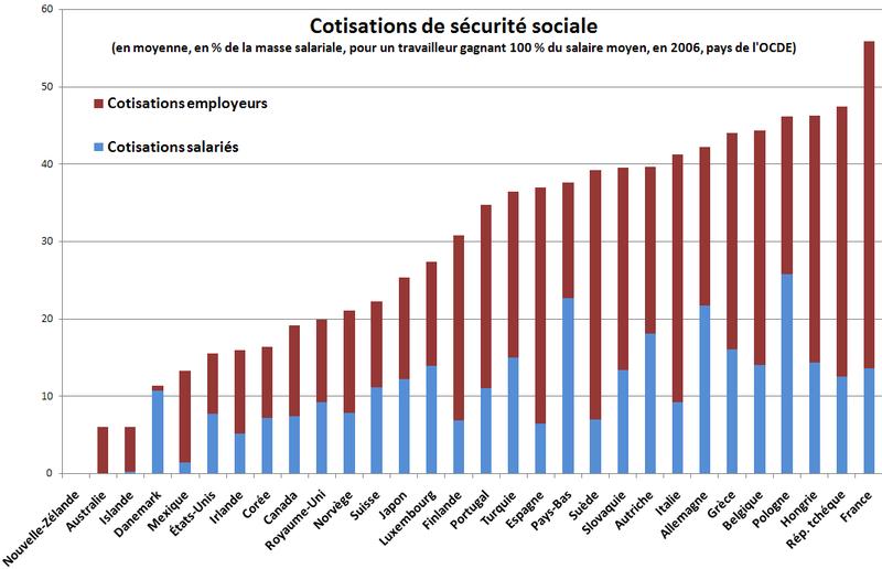 https://www.contrepoints.org/wp-content/uploads/2013/09/Cotisations-sociales-employ%C3%A9s-et-employeurs-dans-les-pays-de-lOCDE-en-2006.png