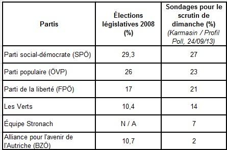 Élections législatives en Autriche : la montée des votes eurosceptiques