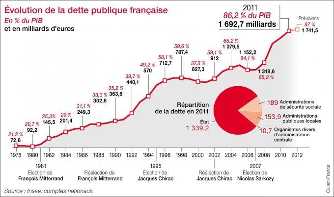 La crise économique majeure s'annonce en France