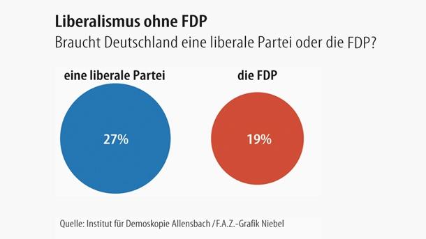 Le libéralisme sans le FDP - L'Allemagne a-t-elle besoin d'un parti libéral ? a-t-elle besoin du FDP ? (FAZ, 23.102013).