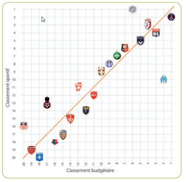 Foot classement sportif budget