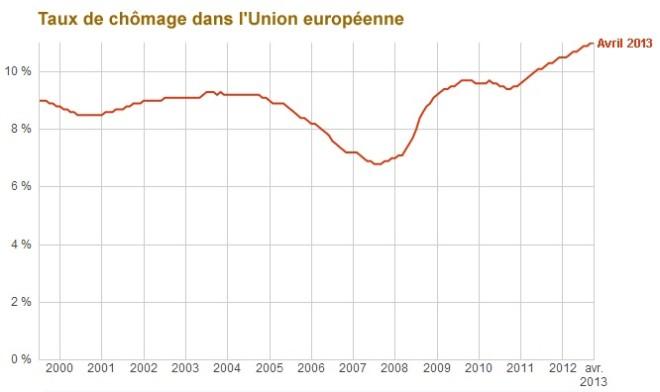 chômage europe