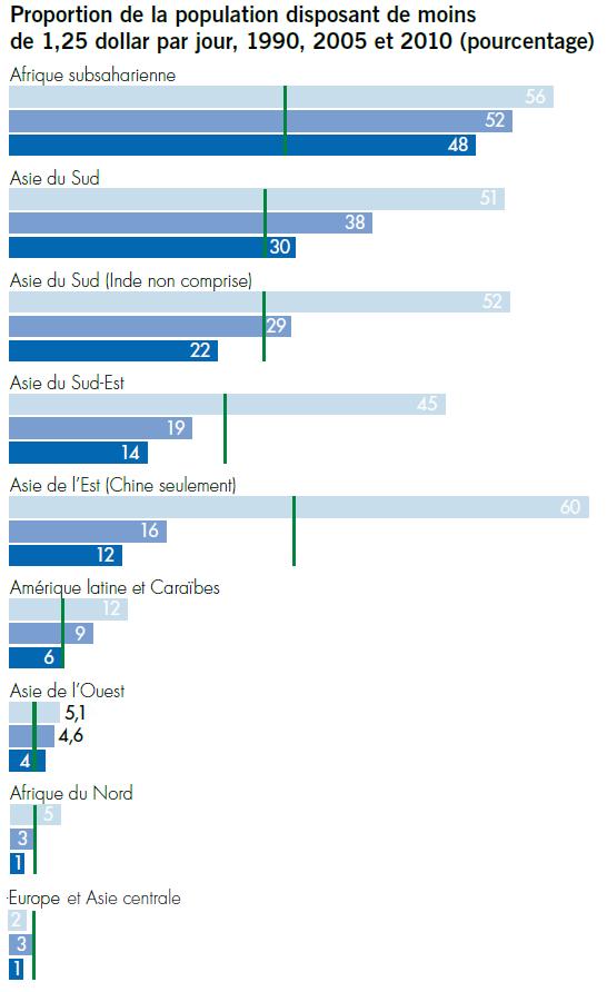 La pauvreté mondiale réduite de moitié