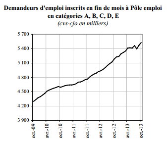 Chômage France octobre 2013