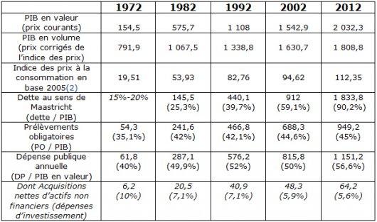 Evolution de la dette publique française depuis 1972