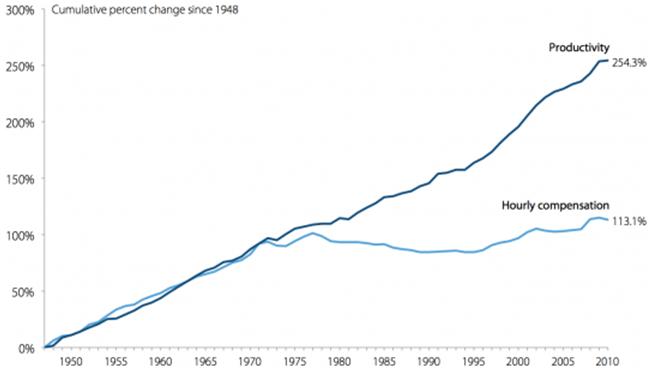 Productivité salaire