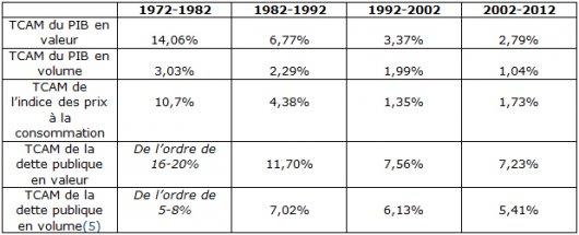 Taux de croissance du PIB, de la dette et de l'inflation