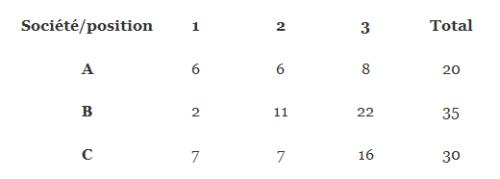 Sociétés et positions chez Rawls (Crédits : Cyril Hédoin/Rationalité Limitée, tous droit réservés)