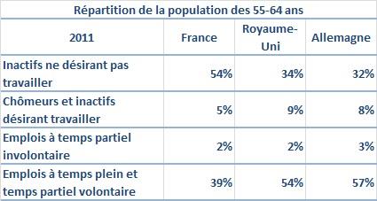 Source : Eurostat.