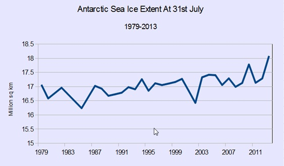 Antartic Sea Ice