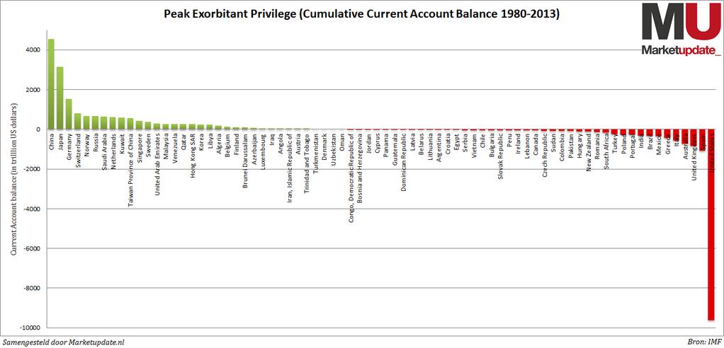 Balance cumulative des paiements courants (1980-2013)