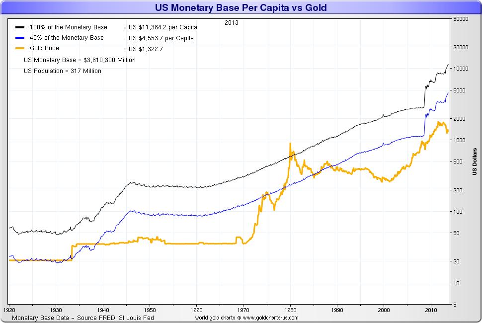 Base monétaire américaine par habitant vs l'or