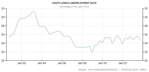 Chômage Afrique du Sud