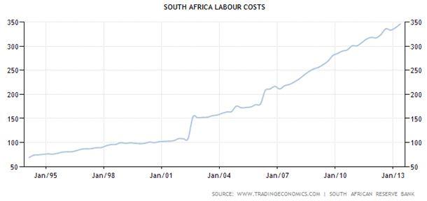 Coûts du travail Afrique du Sud