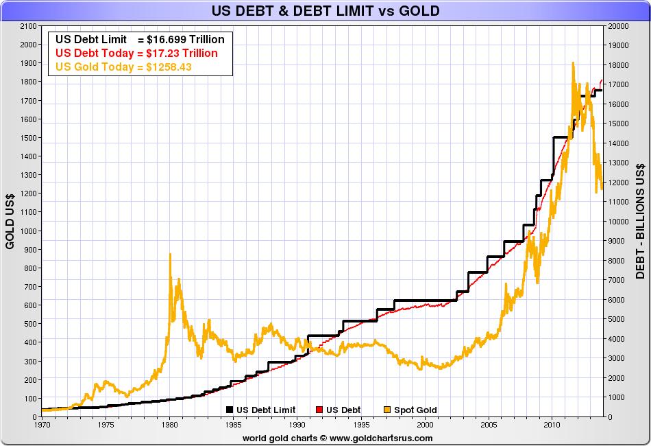Dette américaine et limite vs prix de l'or