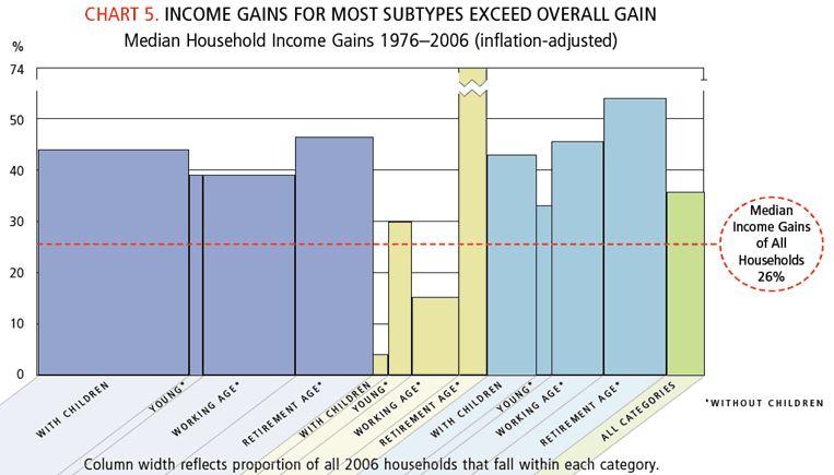Evolution revenu médian