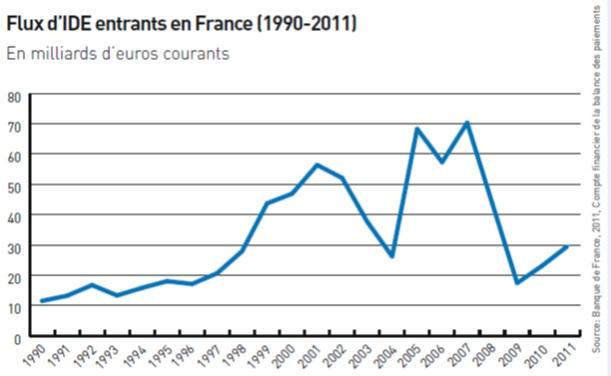 Flux IDE France