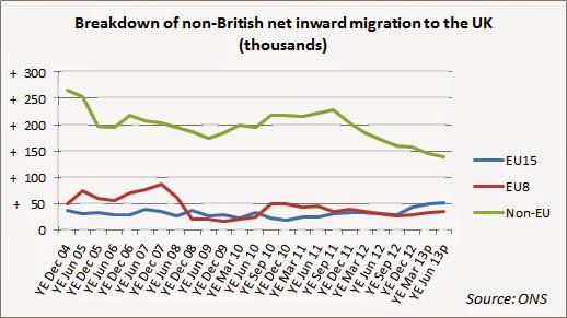Non-Brit-net-immigration3