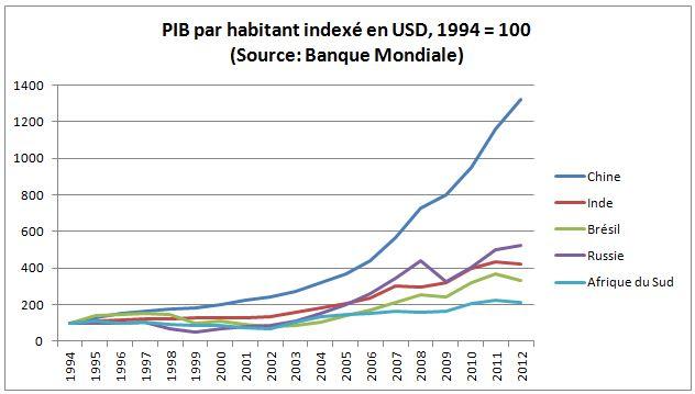 PIB par habitant BRICs