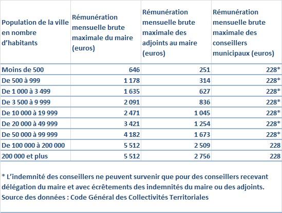 R mun ration des lus locaux le dessous des cartes - Grille salaire collectivite territoriale ...