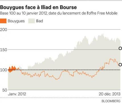 cours_de_bourse_bouygues_telecom_iliad_free_20_dec_2013