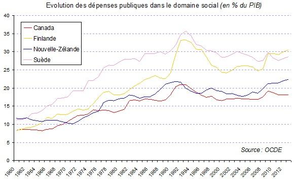 dépenses-publiques-sociales