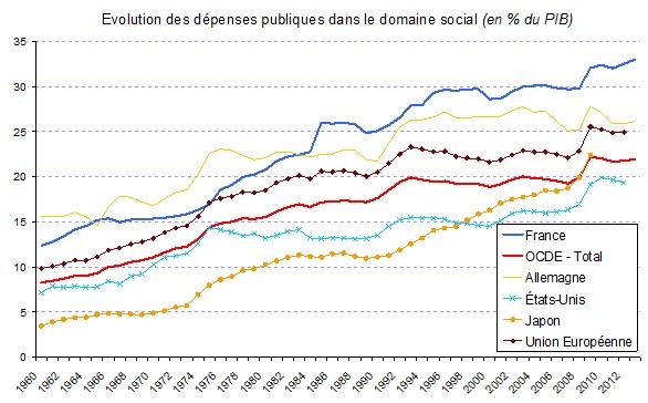 Source : OCDE Remarque : les données pour le Japon s'arrêtent à 2009.