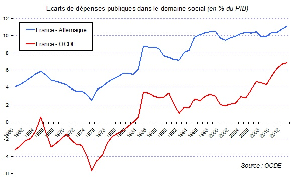 dépenses-sociales-France-All