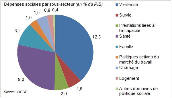 dépenses-sociales-par-sous-secteurs