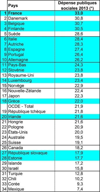 depenses-sociales-OCDE