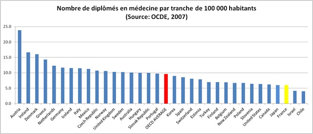 diplômés médecine OCDE