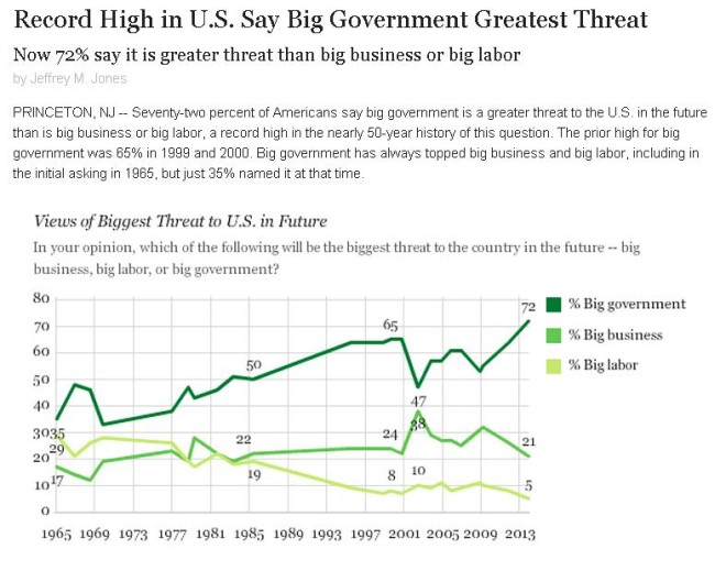 gallup-big-government-polling-data