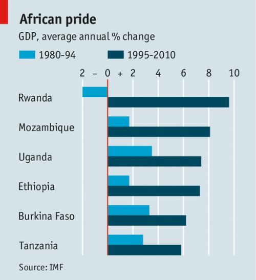 croissance africaine GDP