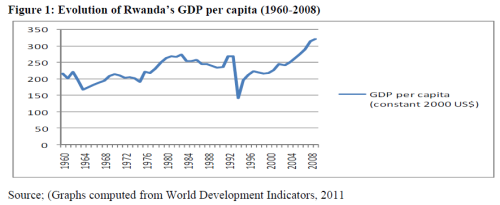 evolution of rwanda GDP per capita